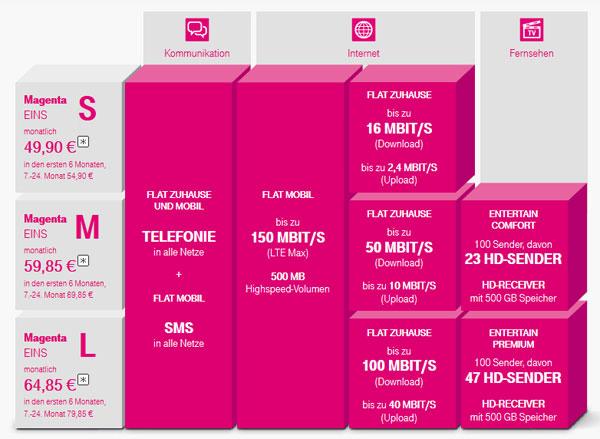 T-Mobile Magenta Eins